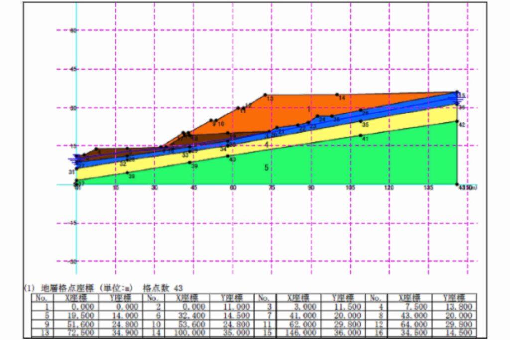 ghm consultores Japón geotecnia hidrogeología medioambiente gráfica
